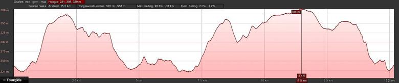 hoogteprofiel rondwandeling La Roche-en-Ardenne