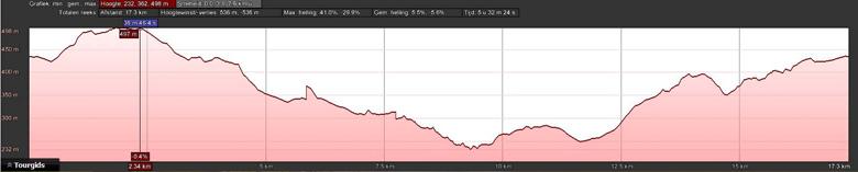 hoogteprofiel rondwandeling Manhay Grandmenil via Mormont