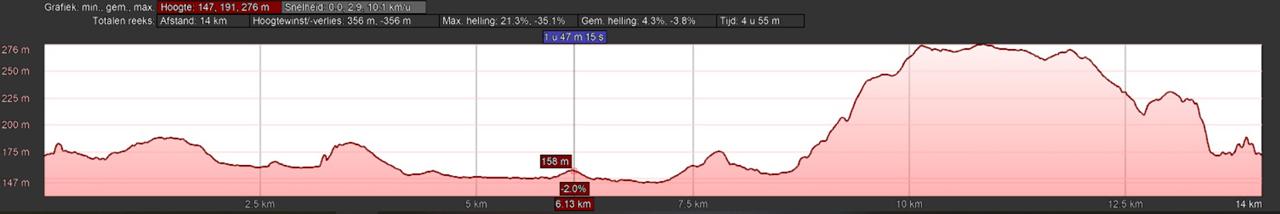 hoogteprofiel rondwandeling Rochefort Éprave