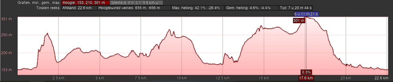 hoogteprofiel rondwandeling Han Sur Lesse Ardennen