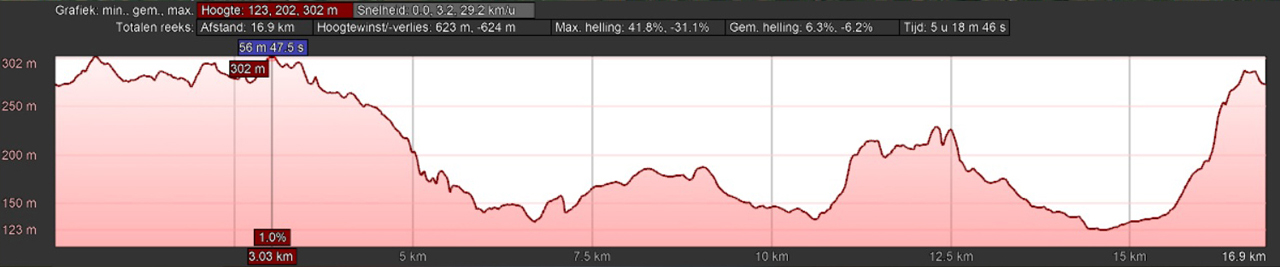 hoogteprofiel rondwandeling Borgholzhausen