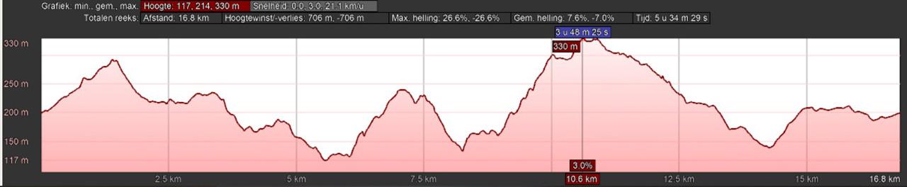 hoogteprofiel rondwandeling Bad Iburg