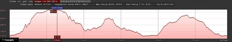 hoogteprofiel Bastei en Rauenstein