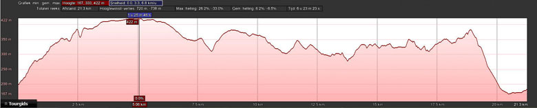 hoogteprofiel rondwandeling Bollendorf Eifel