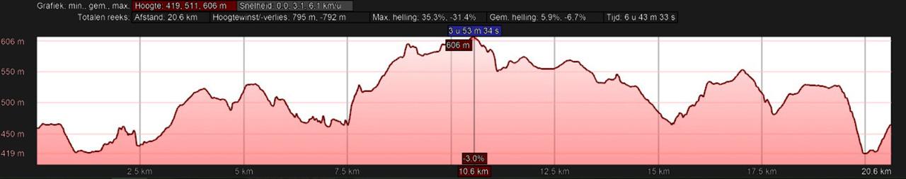 hoogteprofiel rondwandeling Reifferscheid Hellenthal