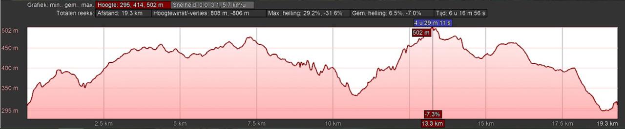 hoogteprofiel rondwandeling Vussem Eifel