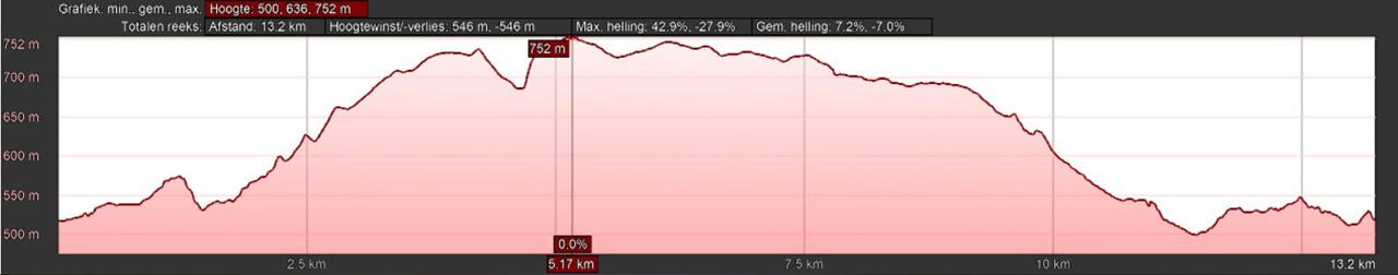 hoogteprofiel rondwandeling Girkhausen Langewiese