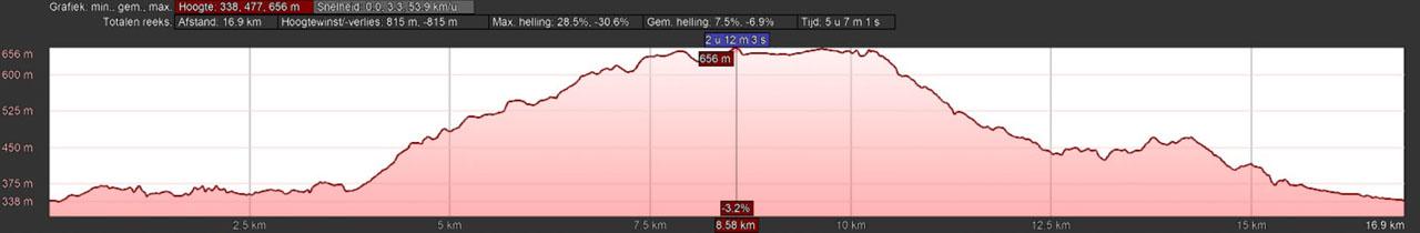 hoogteprofiel rondwandeling Lenne Jaghaus Sauerland