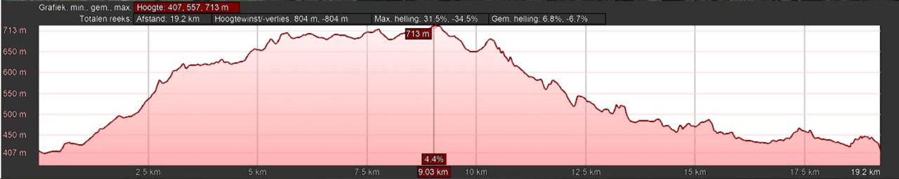 hoogteprofiel rondwandeling Winkhausen Nordenau