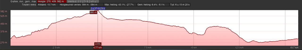 hoogteprofiel rondwandeling Stolberg Harz