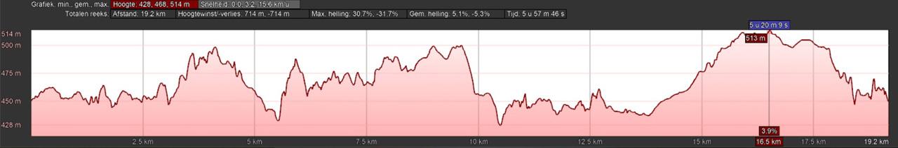 hoogteprofiel rondwandeling Trautenstein stuwmeren Hasselfelde
