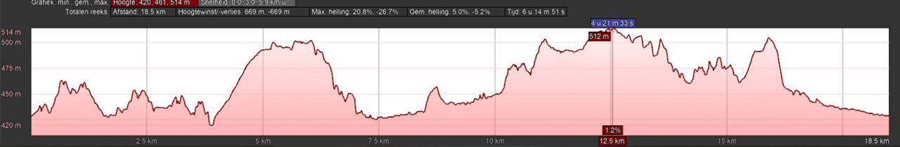 hoogteprofiel rondwandeling Königshütte Harz