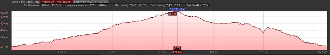 hoogteprofiel rondwandeling Ilsetal en Schindelstieg