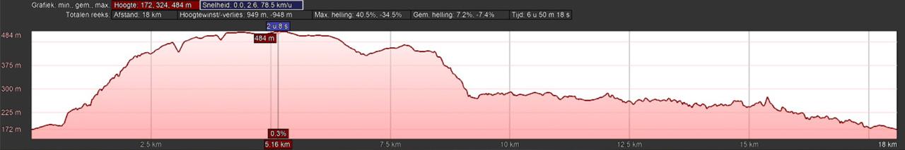hoogteprofiel rondwandeling Thale Bodetal en Treseburg