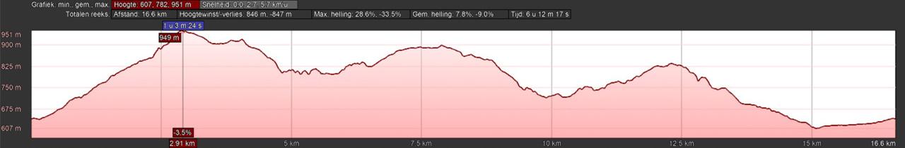 Hoogeteprofiel rondwandeling Schierke Harz