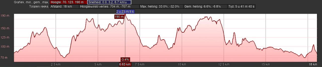 hoogteprofiel rondwandeling Brochterbeck Tecklenburg