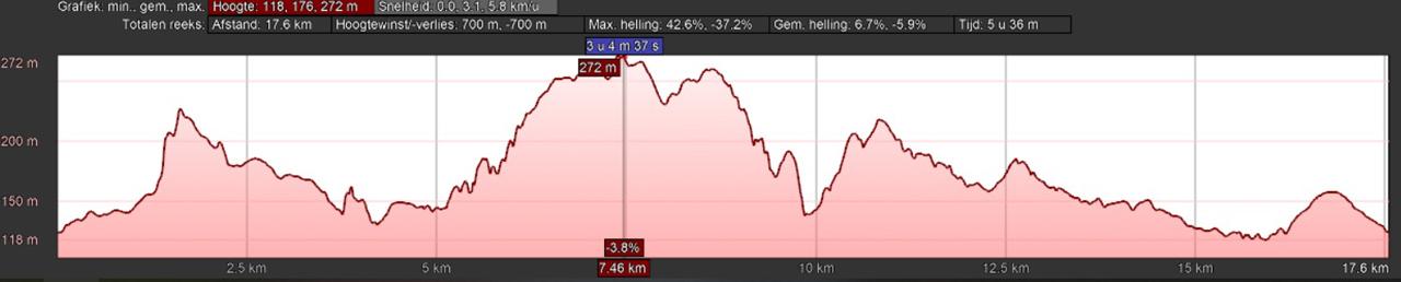 hoogteprofiel Wellingholzhausen