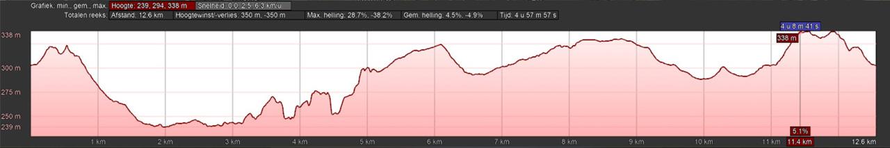 hoogteprofiel rondwandeling Stolpen Sächsischen Schweiz