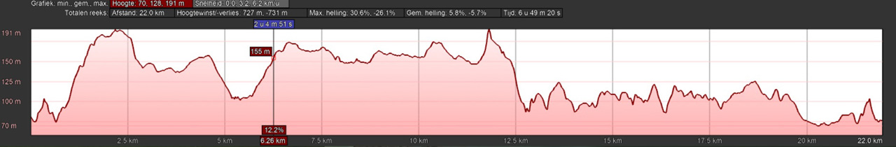 hoogteprofiel rondwandeling Bad Essen