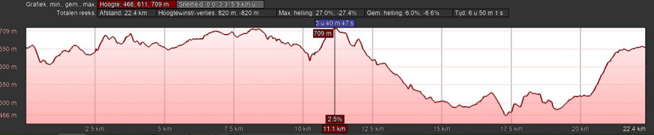 hoogteprofiel rondwandeling Jagdhaus Schmallenberg Rothaarsteig