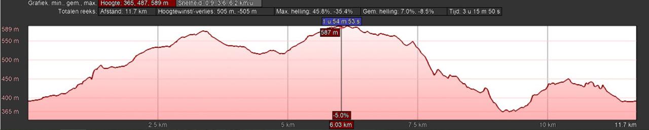 hoogteprofiel rondwandeling Kirchrarbach Schmallenberg