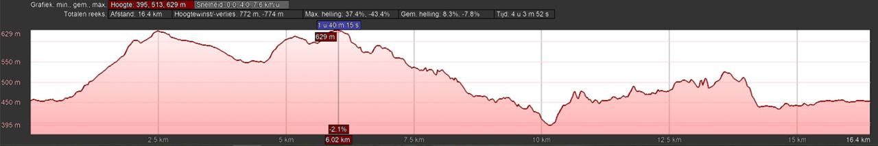 hoogteprofiel rondwandeling Elpe Olsberg