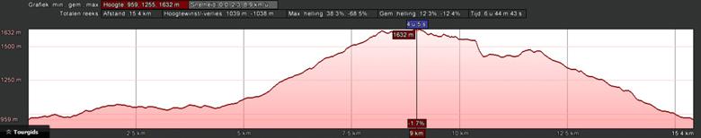 hoogteprofiel rondwandeling Annaberg Gosaukamm