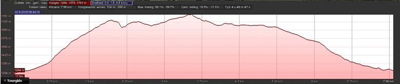 hoogteprofiel rondwandeling Filzmoos Dachstein
