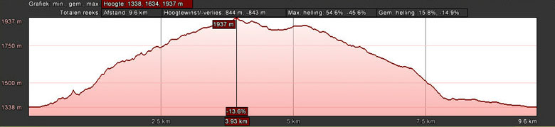 hoogteprofiel Pitztaler Almenweg route