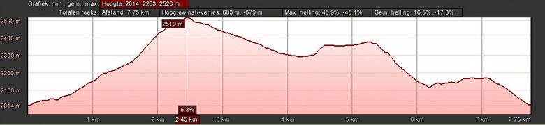 hoogteprofiel Hochzeiger en Sechszeiger wandelroute