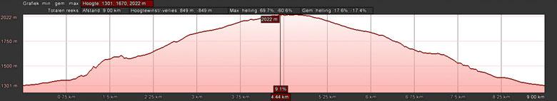 hoogteprofiel wandeling naar de Verpeilhütte