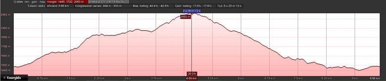 hoogteprofiel rondwandeling Zafernhorn